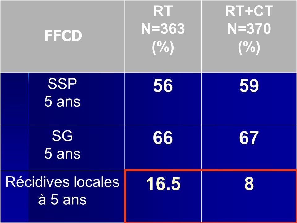 56 59 66 67 16.5 8 RT N=363 (%) RT+CT N=370 SSP 5 ans SG
