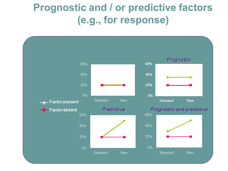 Prognostic and / or predictive factors (e.g., for response)