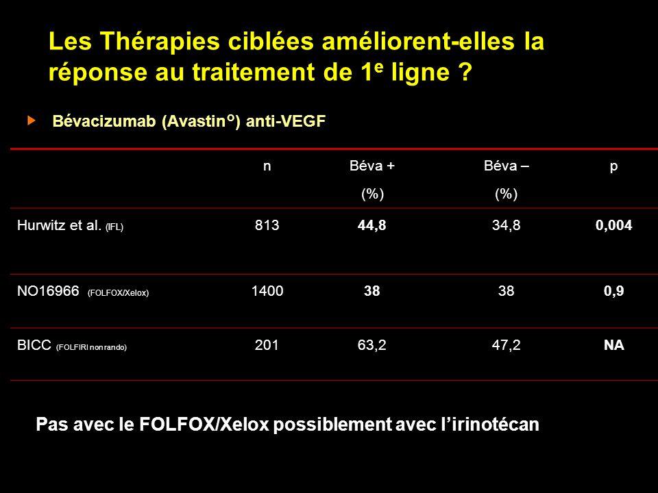 Les Thérapies ciblées améliorent-elles la réponse au traitement de 1e ligne