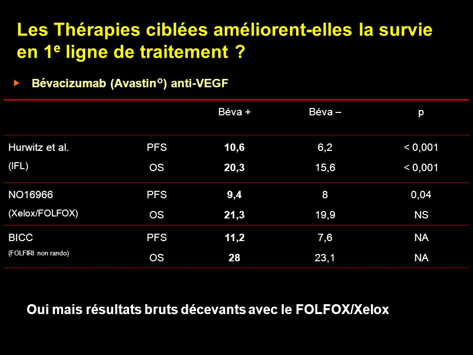 Les Thérapies ciblées améliorent-elles la survie en 1e ligne de traitement