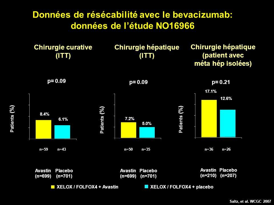 Données de résécabilité avec le bevacizumab: données de l'étude NO16966