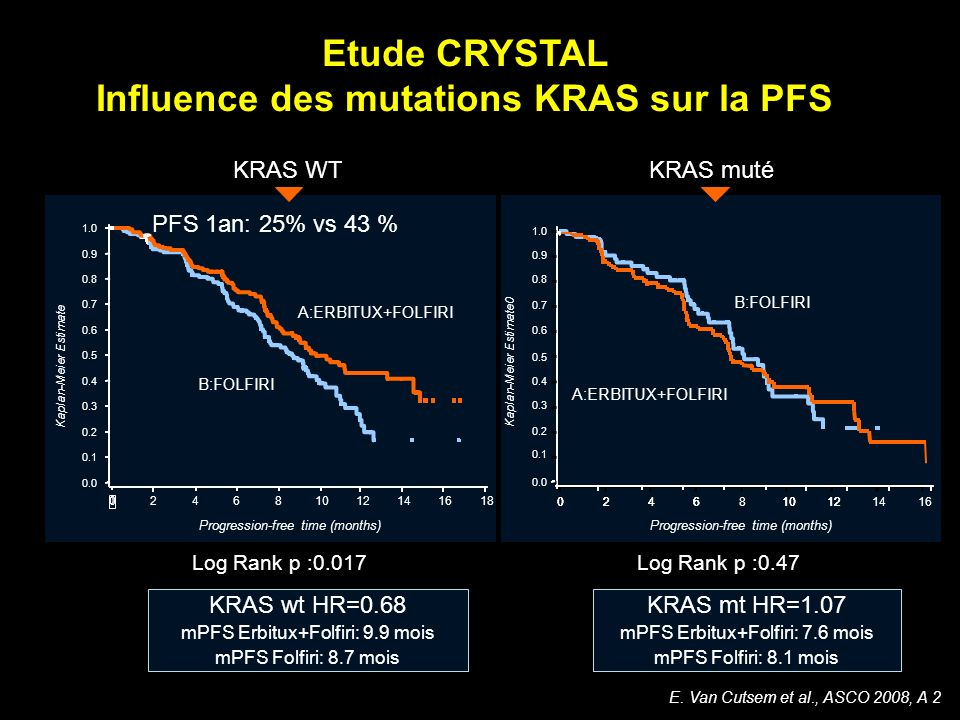 Etude CRYSTAL Influence des mutations KRAS sur la PFS