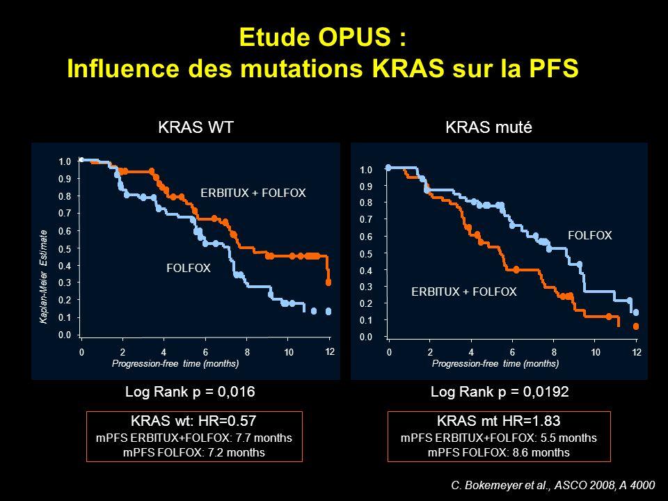 Etude OPUS : Influence des mutations KRAS sur la PFS