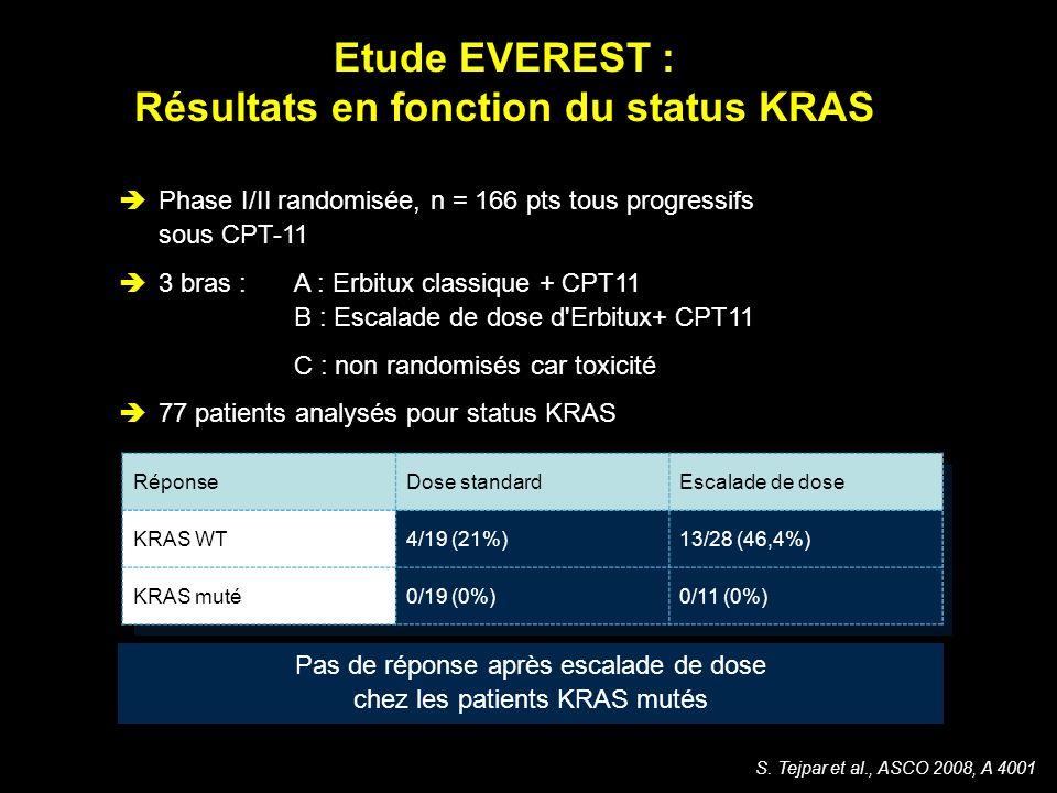 Etude EVEREST : Résultats en fonction du status KRAS