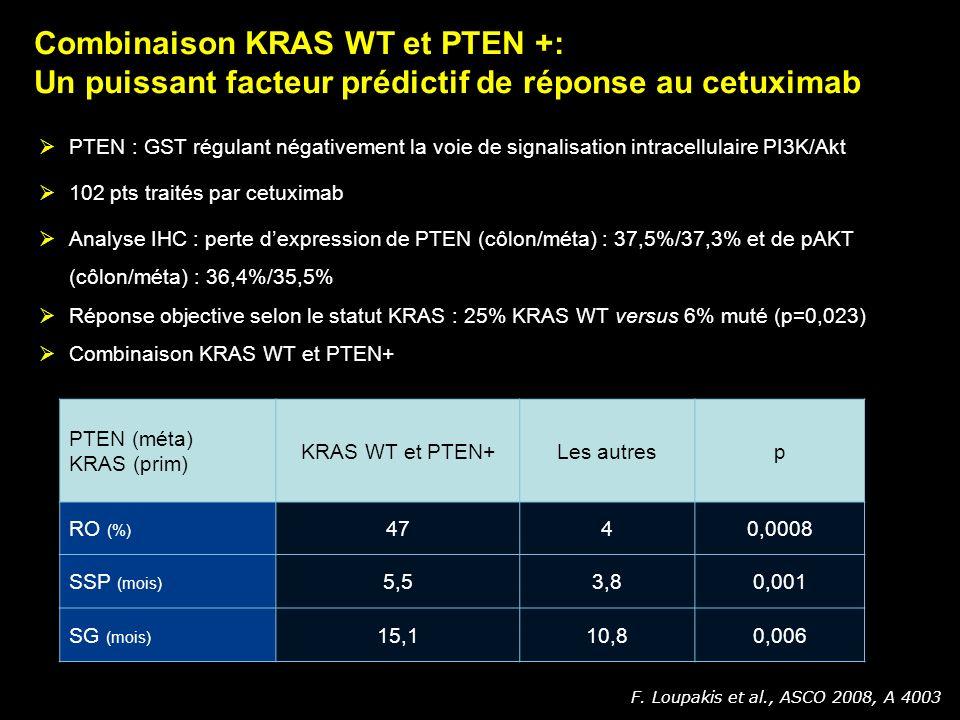 Combinaison KRAS WT et PTEN +: