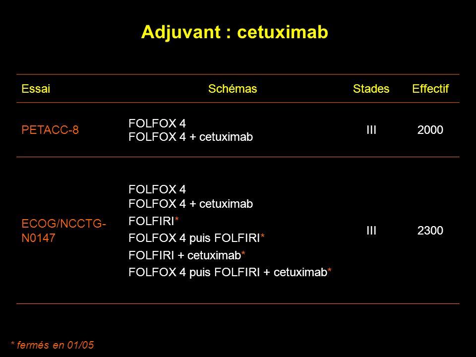 Adjuvant : cetuximab Essai Schémas Stades Effectif PETACC-8 FOLFOX 4