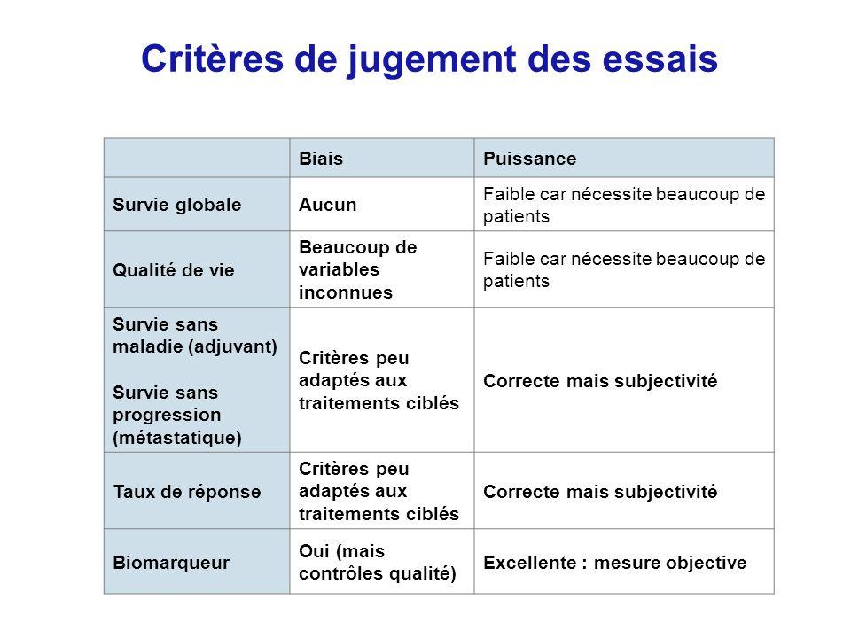 Critères de jugement des essais