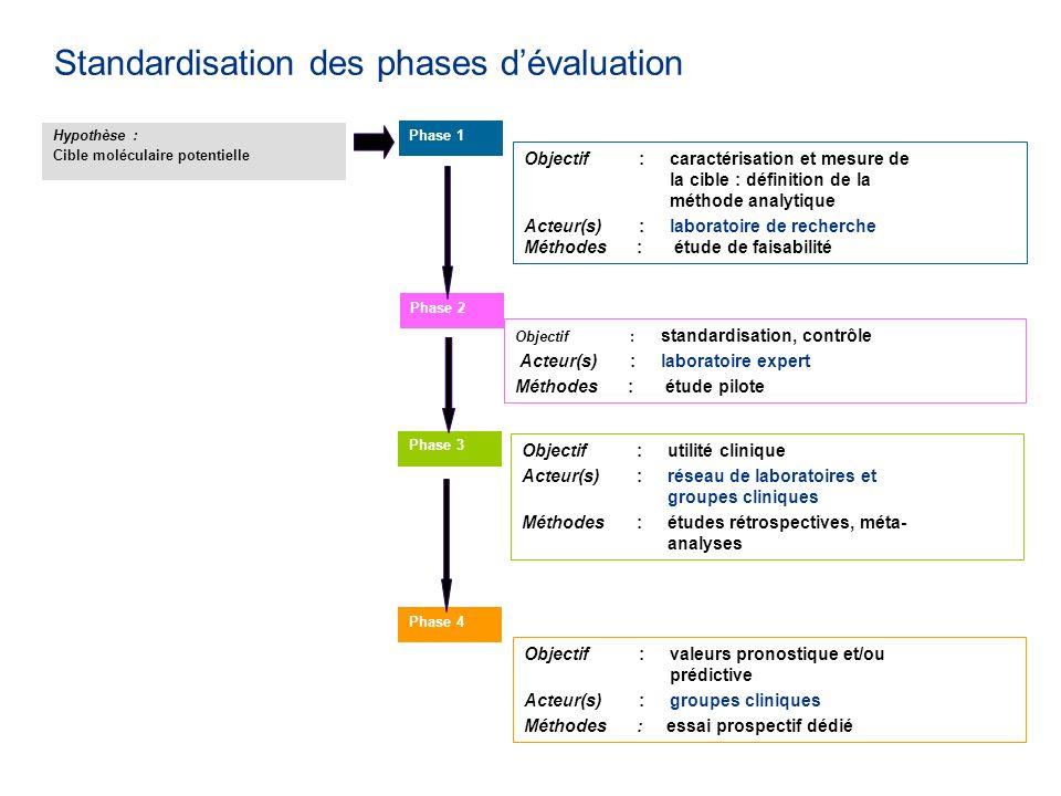 Standardisation des phases d'évaluation