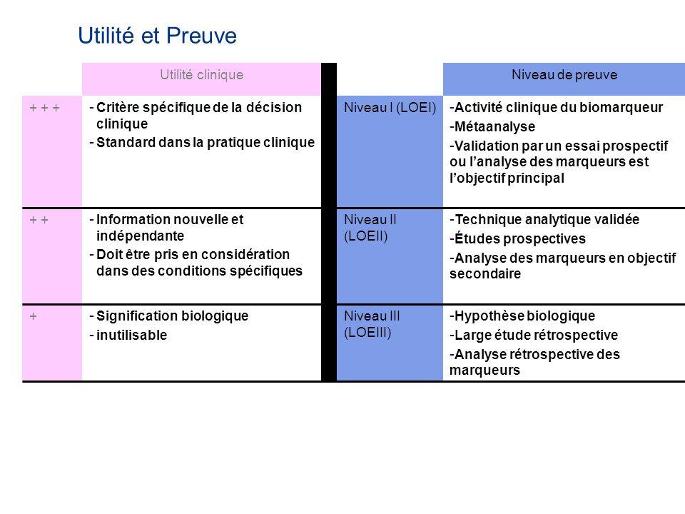 Utilité et Preuve Utilité clinique Niveau de preuve + + +