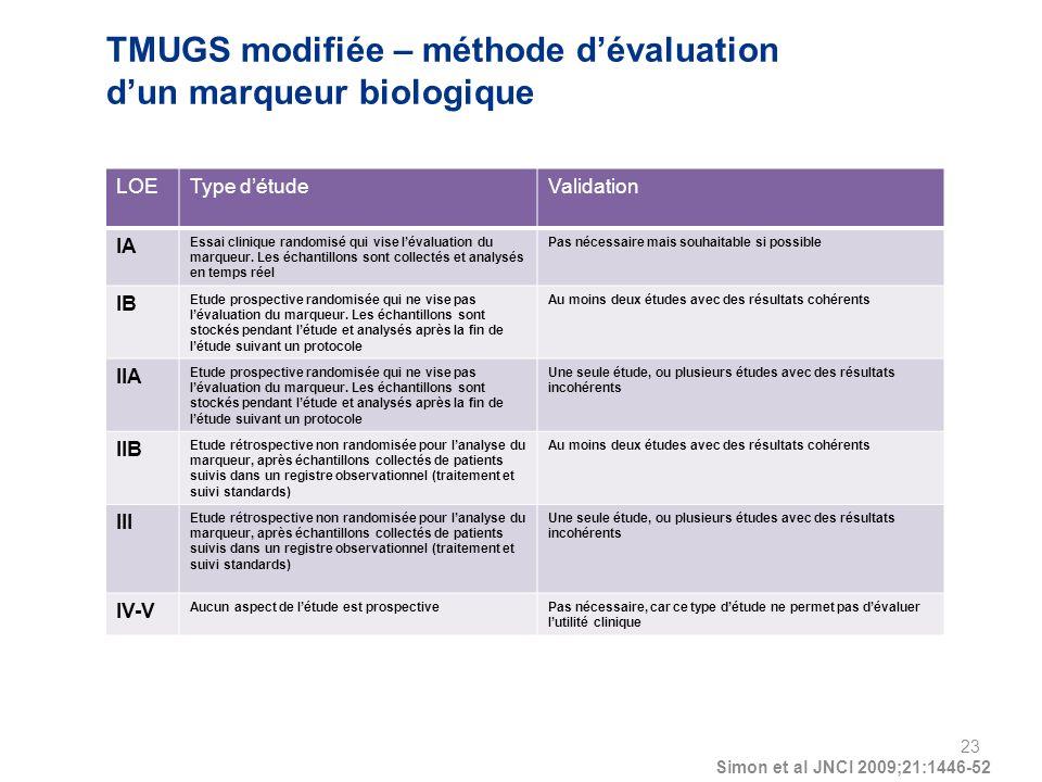 TMUGS modifiée – méthode d'évaluation d'un marqueur biologique