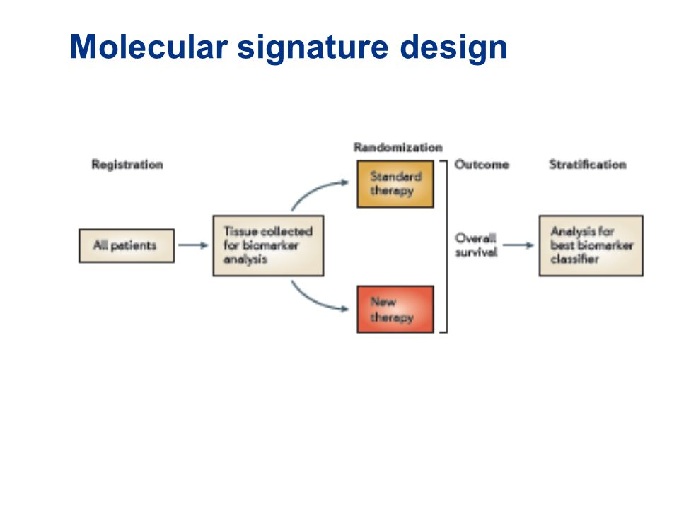Molecular signature design
