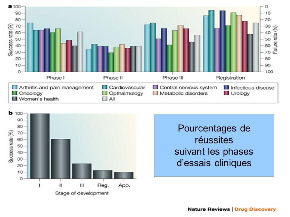 Pourcentages de réussites suivant les phases d'essais cliniques