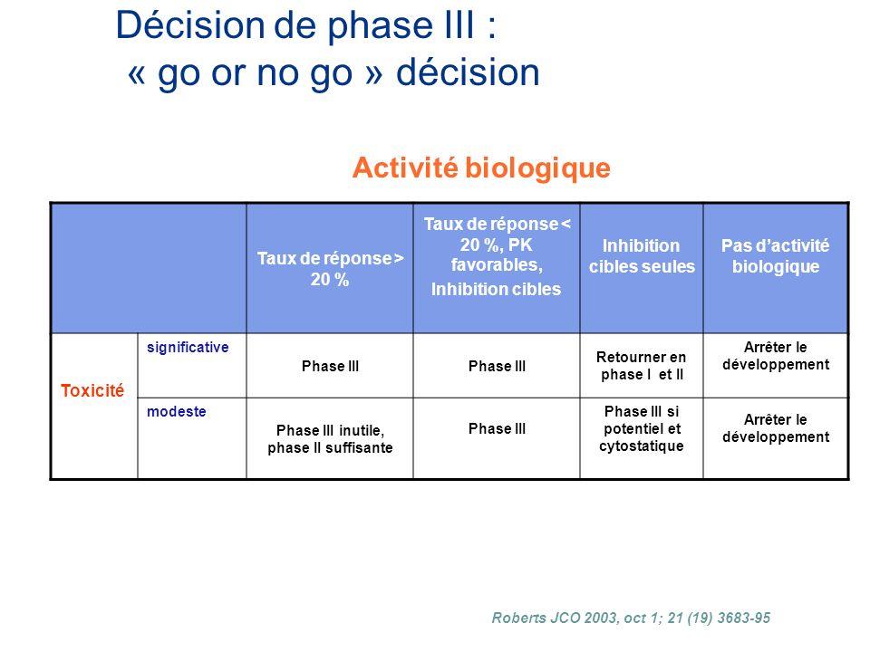 Décision de phase III : « go or no go » décision