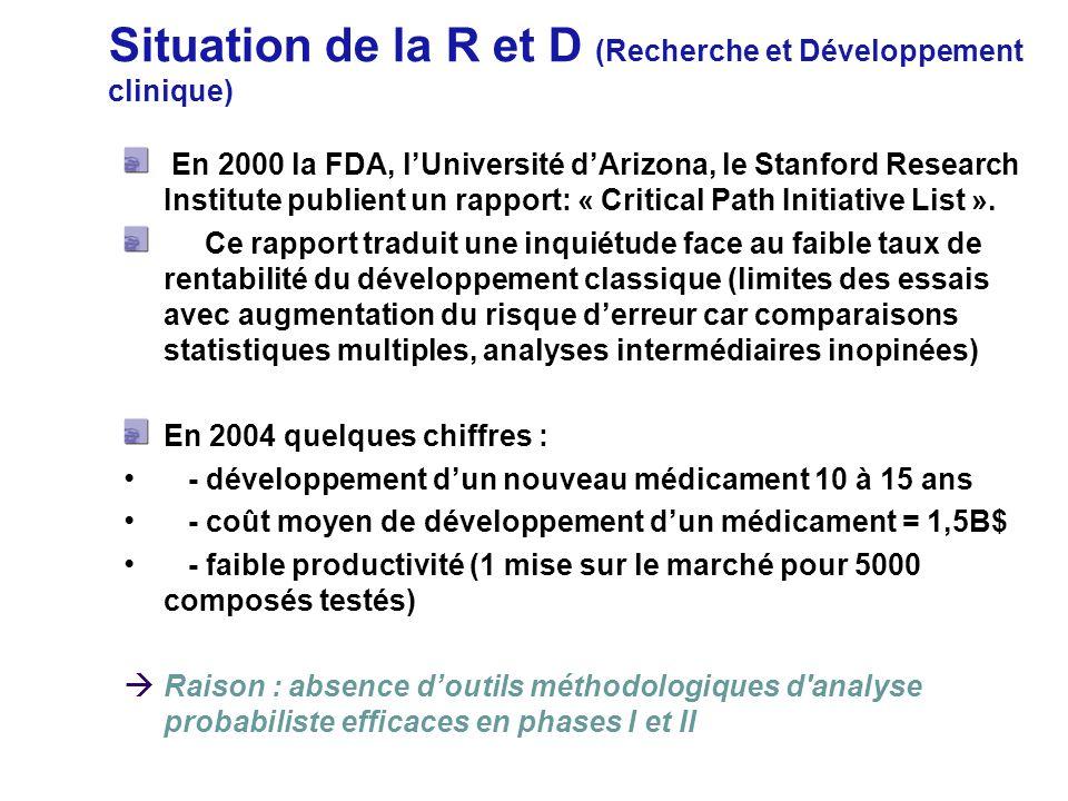 Situation de la R et D (Recherche et Développement clinique)