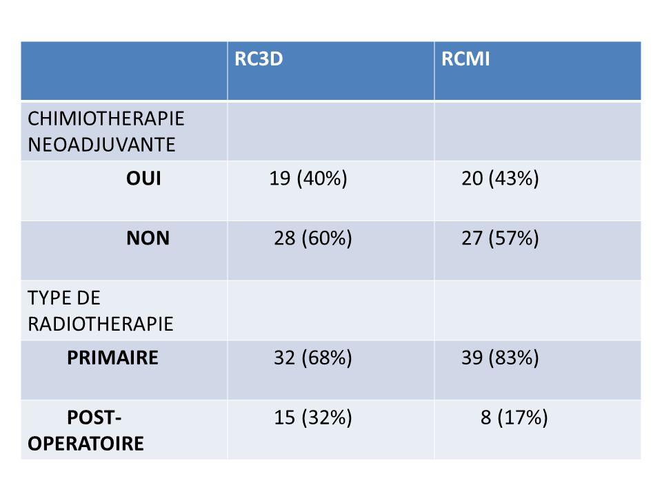 RC3D RCMI. CHIMIOTHERAPIE NEOADJUVANTE. OUI. 19 (40%) 20 (43%) NON. 28 (60%) 27 (57%) TYPE DE RADIOTHERAPIE.