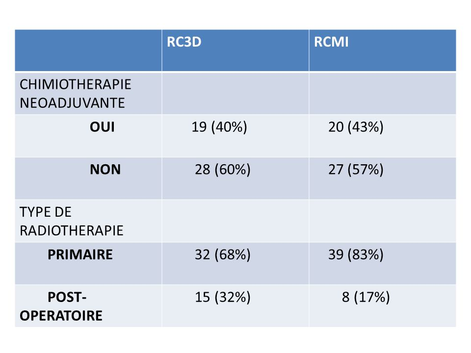 RC3DRCMI. CHIMIOTHERAPIE NEOADJUVANTE. OUI. 19 (40%) 20 (43%) NON. 28 (60%) 27 (57%) TYPE DE RADIOTHERAPIE.