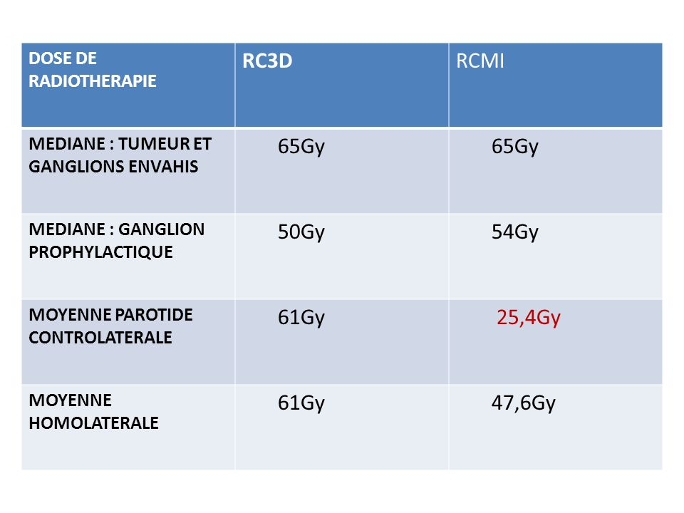 RC3D RCMI 65Gy 50Gy 54Gy 61Gy 25,4Gy 47,6Gy DOSE DE RADIOTHERAPIE