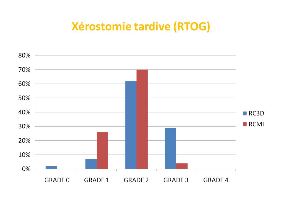 Xérostomie tardive (RTOG)