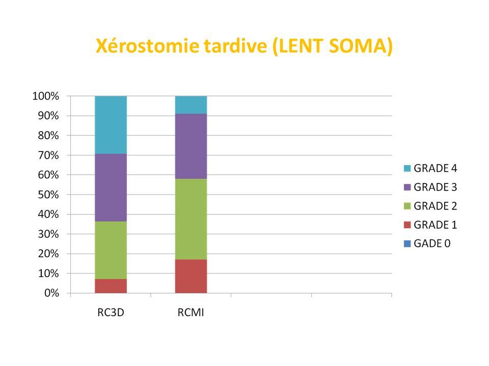 Xérostomie tardive (LENT SOMA)