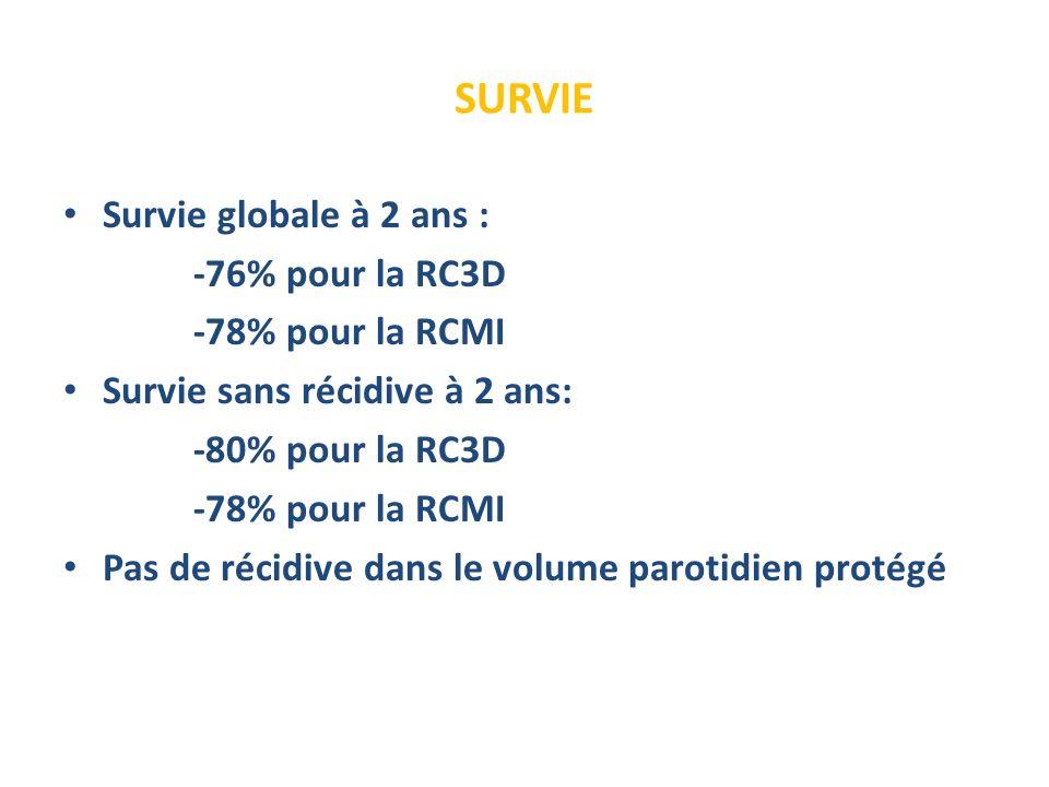 SURVIE Survie globale à 2 ans : -76% pour la RC3D -78% pour la RCMI