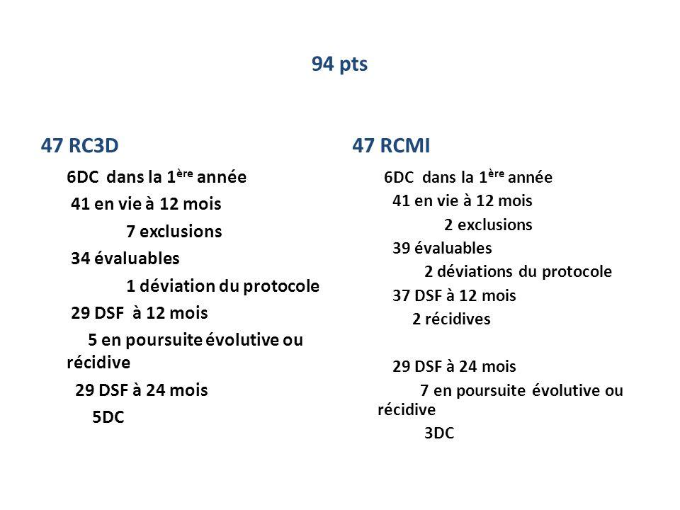 94 pts 47 RC3D. 47 RCMI.