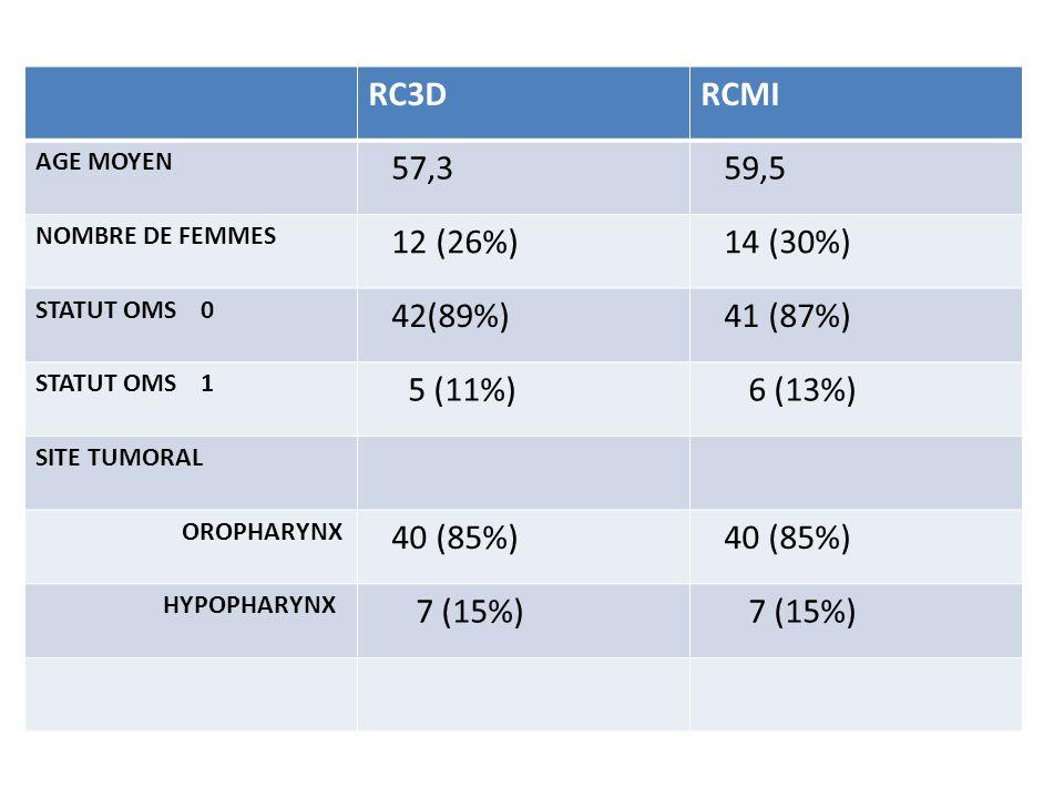 RC3D RCMI 57,3 59,5 12 (26%) 14 (30%) 42(89%) 41 (87%) 5 (11%) 6 (13%)