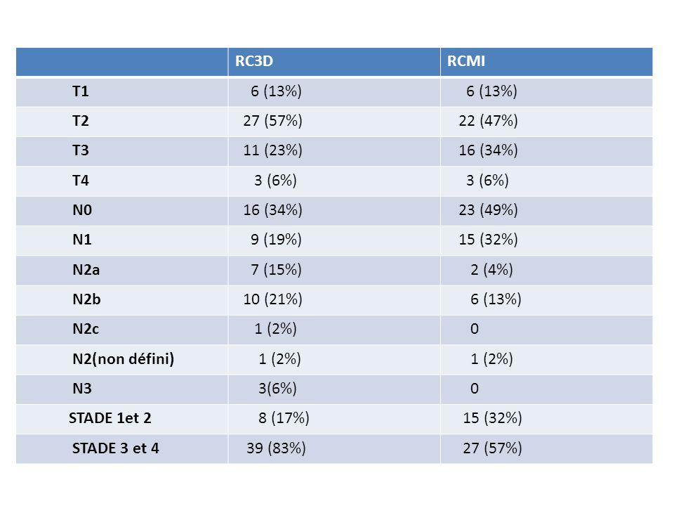 RC3DRCMI. T1. 6 (13%) T2. 27 (57%) 22 (47%) T3. 11 (23%) 16 (34%) T4. 3 (6%) N0. 23 (49%) N1. 9 (19%)
