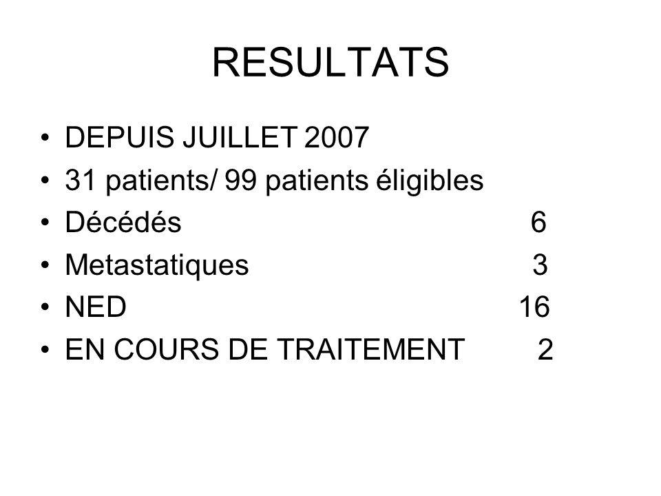 RESULTATS DEPUIS JUILLET 2007 31 patients/ 99 patients éligibles