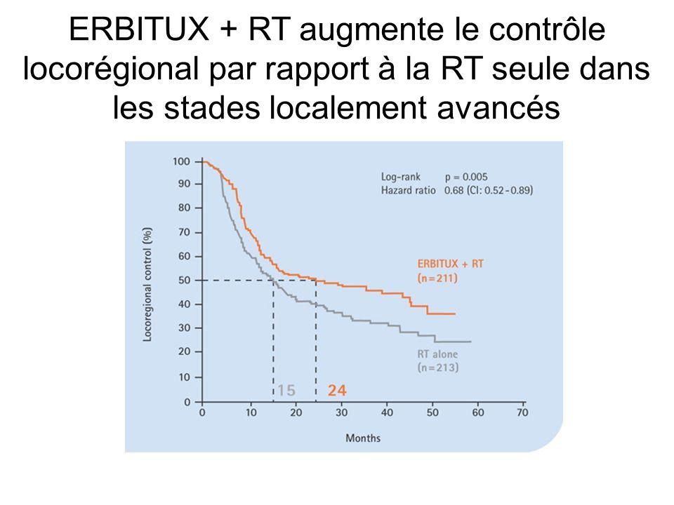 ERBITUX + RT augmente le contrôle locorégional par rapport à la RT seule dans les stades localement avancés