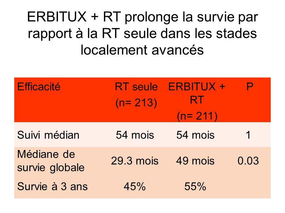 ERBITUX + RT prolonge la survie par rapport à la RT seule dans les stades localement avancés
