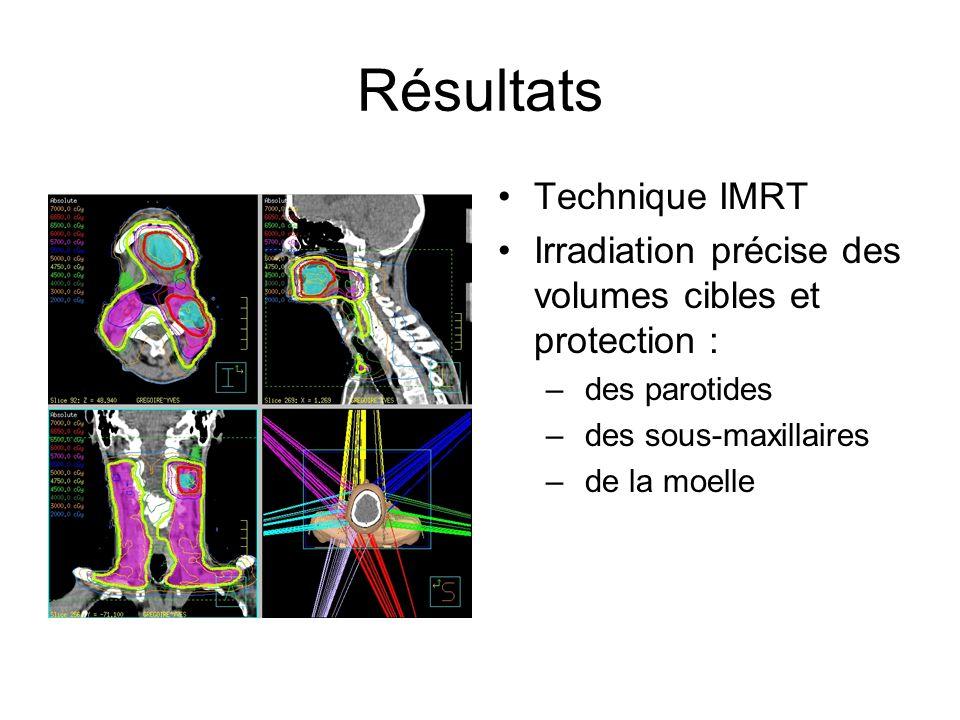 Résultats Technique IMRT