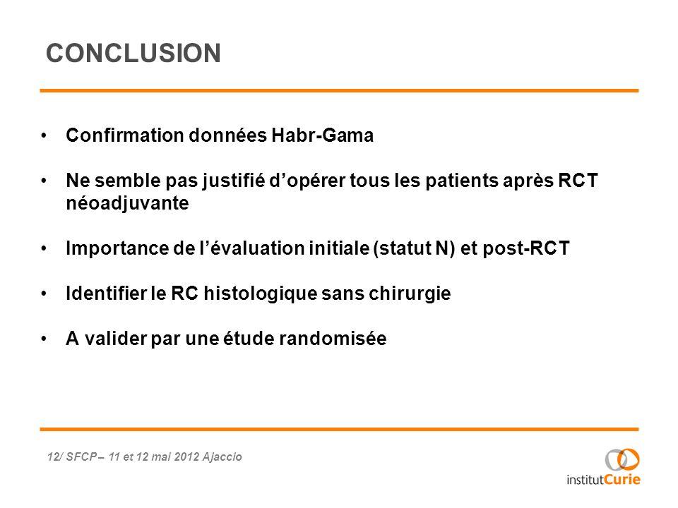 CONCLUSION Confirmation données Habr-Gama