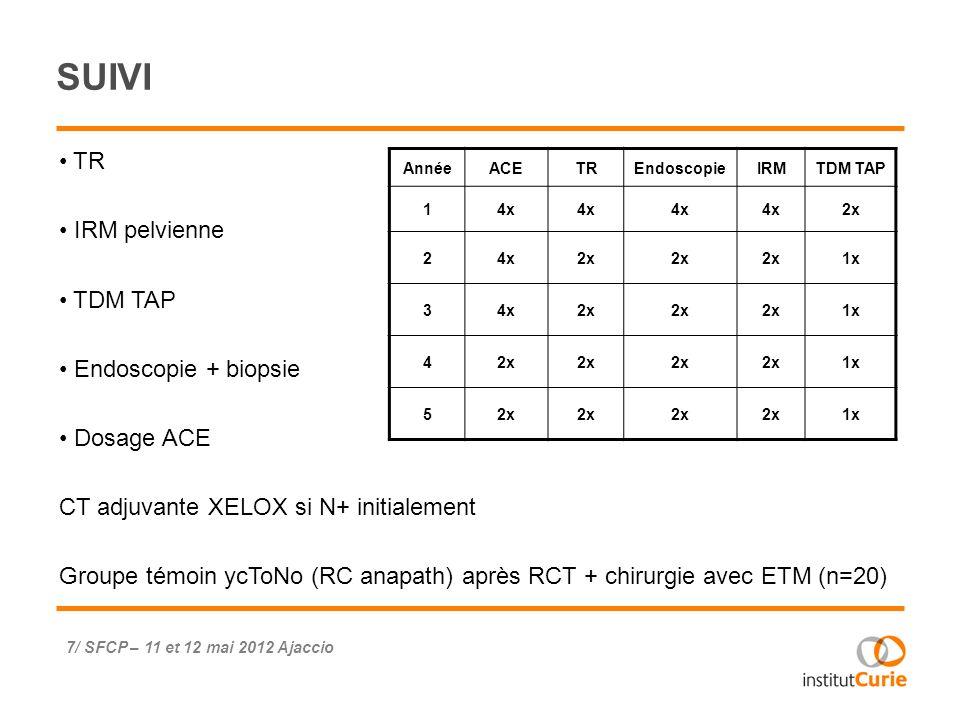 SUIVI TR IRM pelvienne TDM TAP Endoscopie + biopsie Dosage ACE