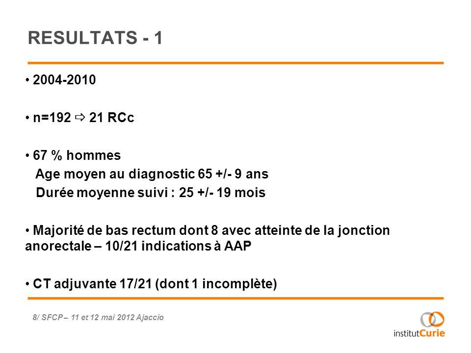 RESULTATS - 1 2004-2010 n=192  21 RCc 67 % hommes