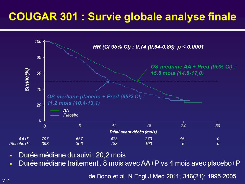 COUGAR 301 : Survie globale analyse finale