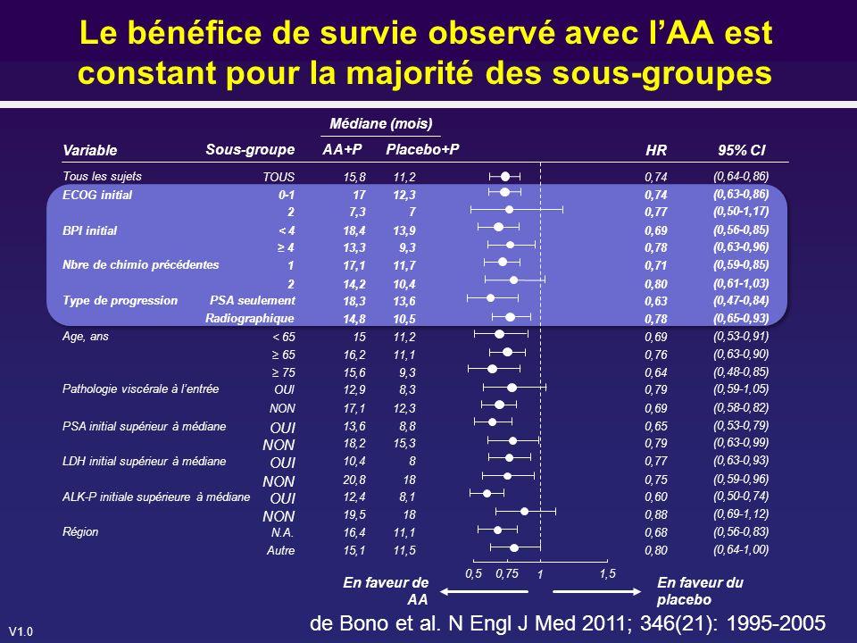 Le bénéfice de survie observé avec l'AA est constant pour la majorité des sous-groupes