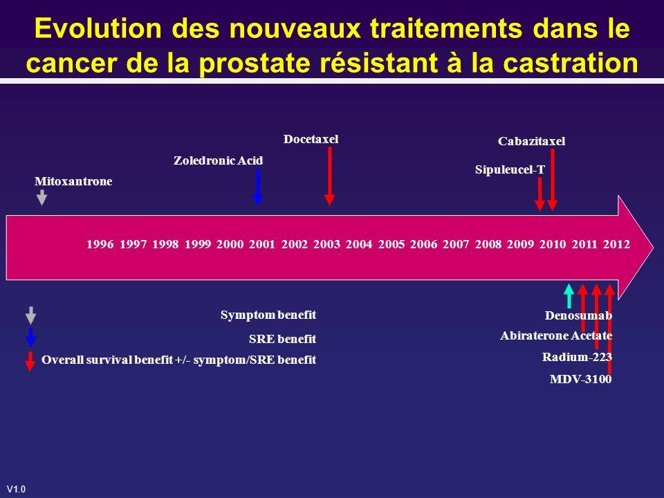 Evolution des nouveaux traitements dans le cancer de la prostate résistant à la castration