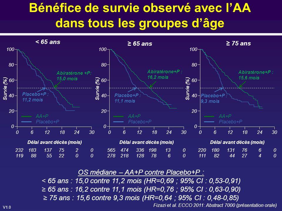 Bénéfice de survie observé avec l'AA dans tous les groupes d'âge