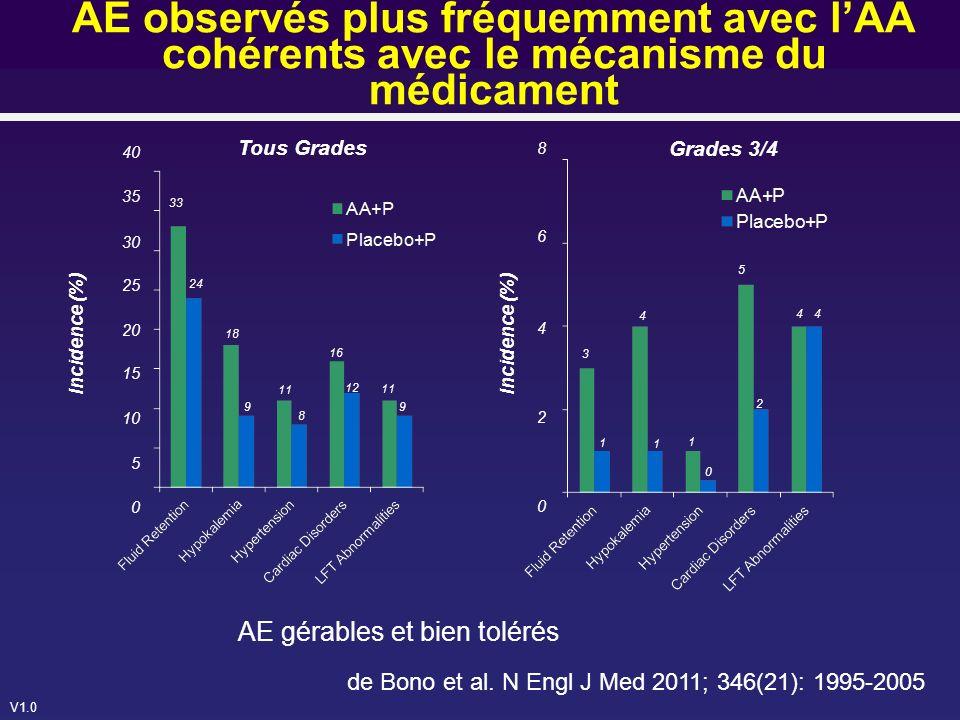 AE observés plus fréquemment avec l'AA cohérents avec le mécanisme du médicament