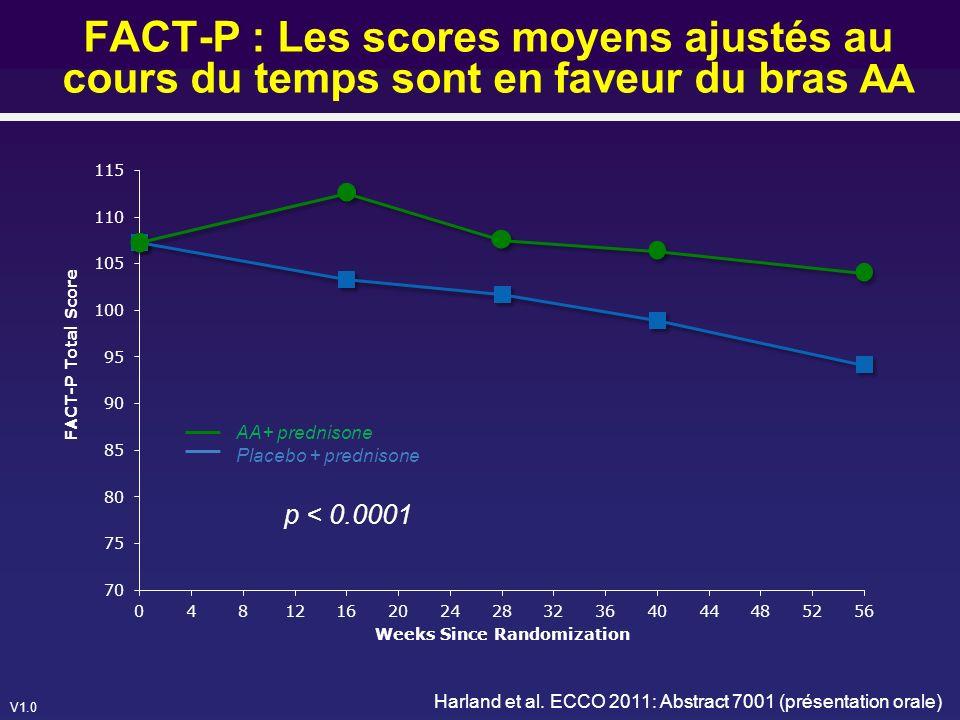 FACT-P : Les scores moyens ajustés au cours du temps sont en faveur du bras AA