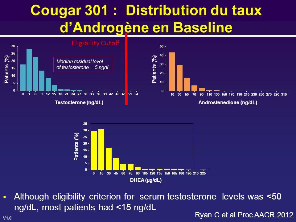 Cougar 301 : Distribution du taux d'Androgène en Baseline