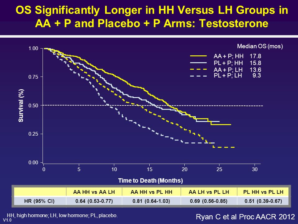 OS Significantly Longer in HH Versus LH Groups in AA + P and Placebo + P Arms: Testosterone