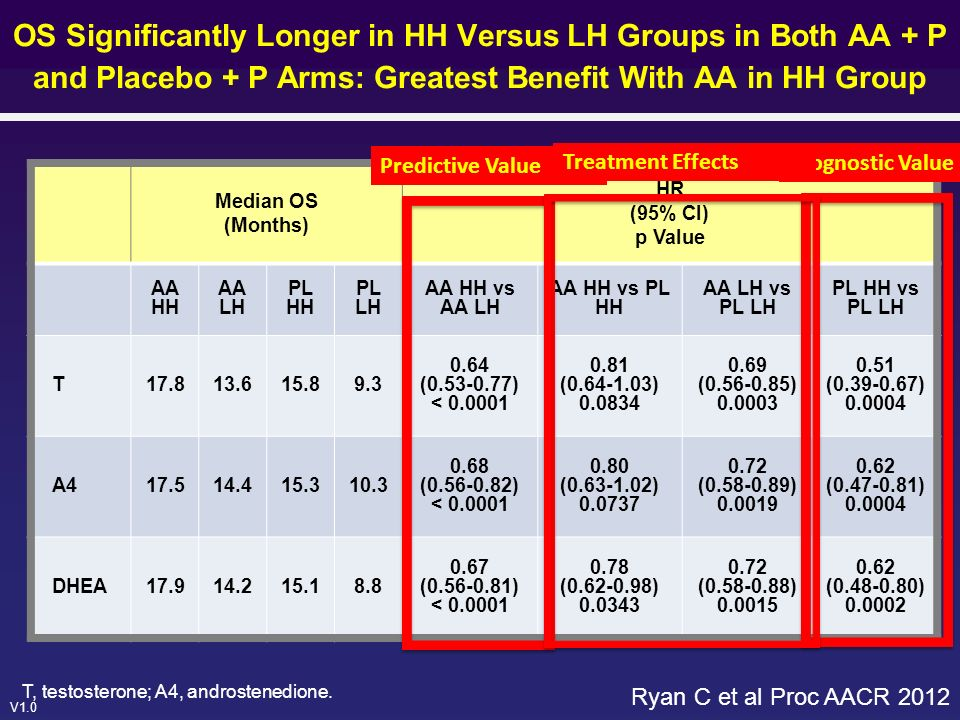OS Significantly Longer in HH Versus LH Groups in Both AA + P and Placebo + P Arms: Greatest Benefit With AA in HH Group