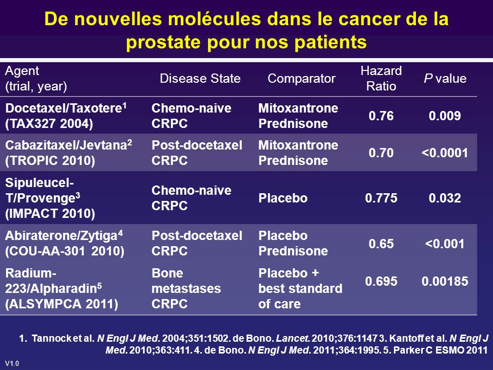 De nouvelles molécules dans le cancer de la prostate pour nos patients