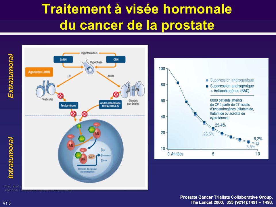 Traitement à visée hormonale du cancer de la prostate