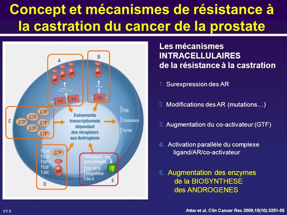 Concept et mécanismes de résistance à la castration du cancer de la prostate