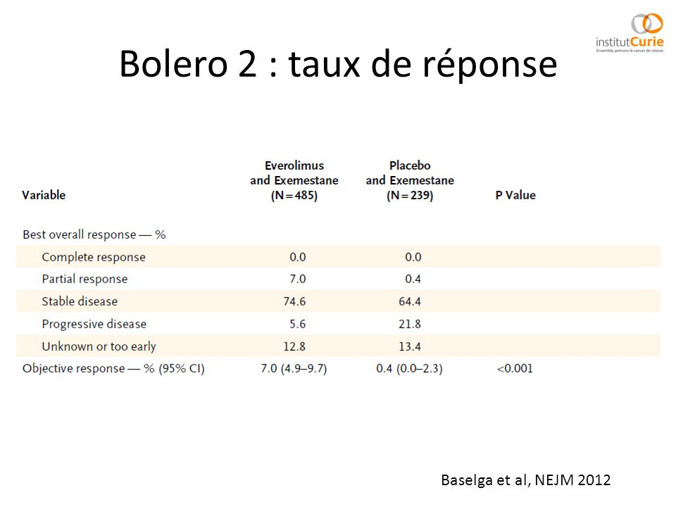 Bolero 2 : taux de réponse