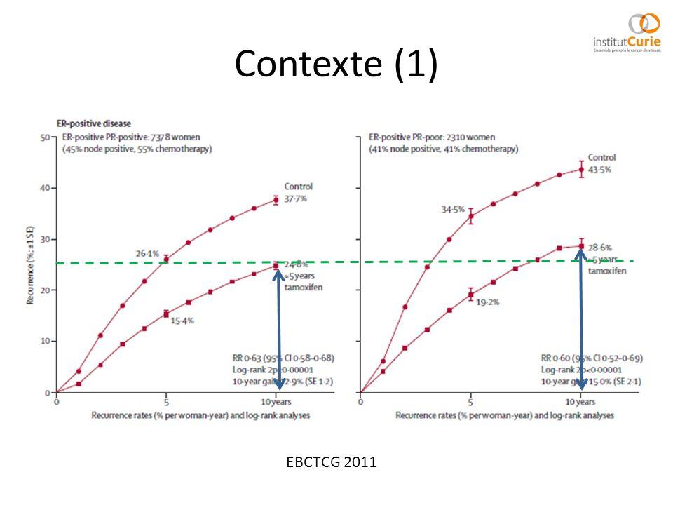 Contexte (1) EBCTCG 2011