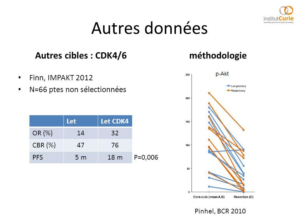 Autres données Autres cibles : CDK4/6 méthodologie Finn, IMPAKT 2012