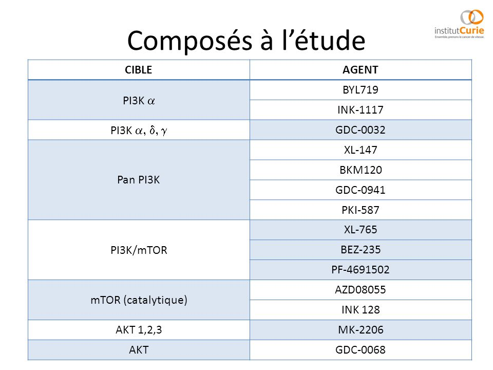 Composés à l'étude CIBLE AGENT PI3K a BYL719 INK-1117 PI3K a, d, g